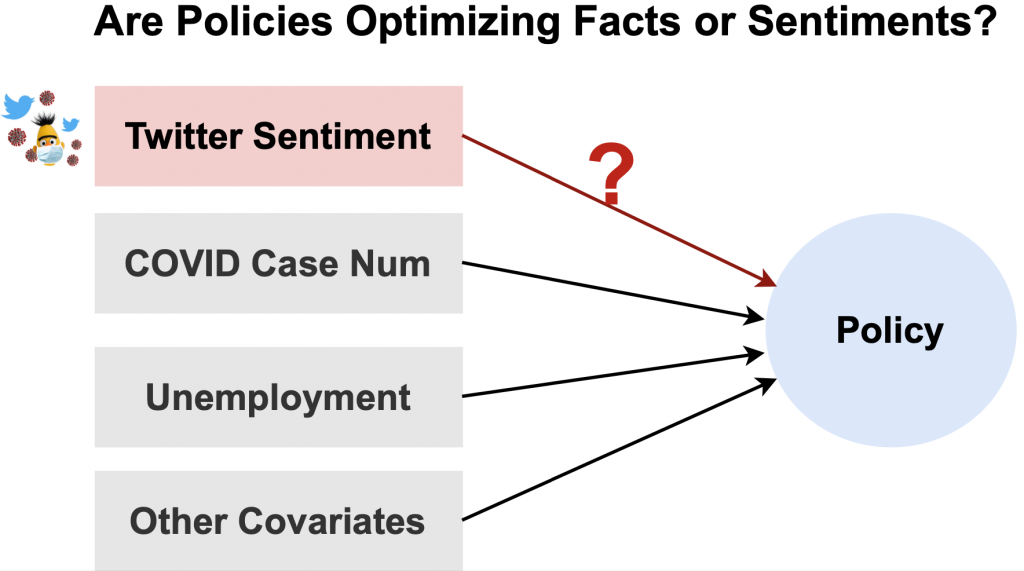 Causation Between COVID Twitter Sentiments and Policies